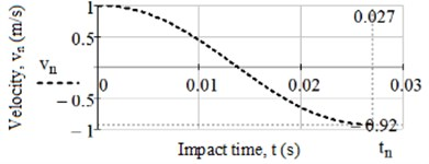 Plots of dependence the impact velocity on time for rubber 8157