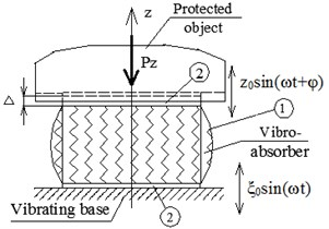 a) Scheme of the vibroabsorber installation under vertical vibration and b) its design model;  1 – rubber element, 2 – undeformable plates; Δ – static deformation caused by Pz