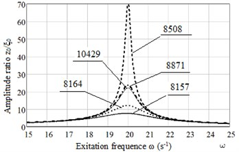 Plots of dependence amplitude ratio x0/ξ0 on excitation frequency ω for Maxwell model: for natural frequency of protected object ω0= 20 s-1 and different types of rubbers