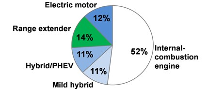 Supposed share of power train concepts in the EU market at 2025 [3]