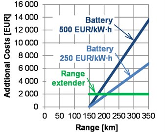 Additional mass and costs for a range extension of an electric vehicle from standard 150 km