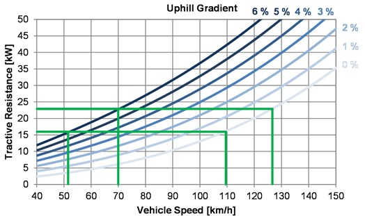 Tractive resistance of considered electric vehicle (constant speed)