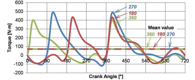 Torque at crankshaft output side