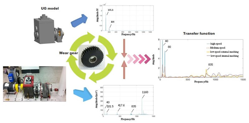 Transmission characteristics of planetary gear wear in multistage gear transmission system