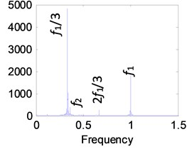 High-speed spectrum at e¯ai= 0.6