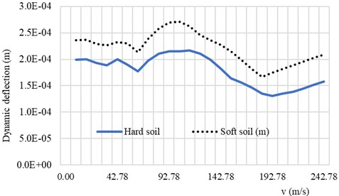 Response spectra of the system with soft soil and hard soil conditions as function of vehicle speed