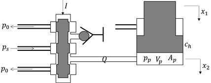 Diagram of hydraulic servo system