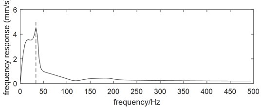 Threading response of the coupling dynamic model with the standard parameters