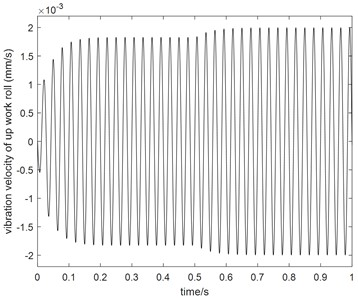 Comparison between AGC ON and  OFF when α= 0.8
