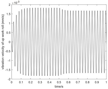 Comparison between AGC ON and  OFF when α= –0.8