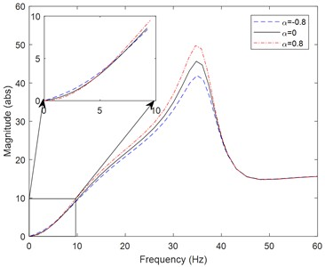 Magnitude spectrum from the strip thickness at entry to the vibration velocity of the work roll