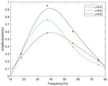 Analysis of the experiment result