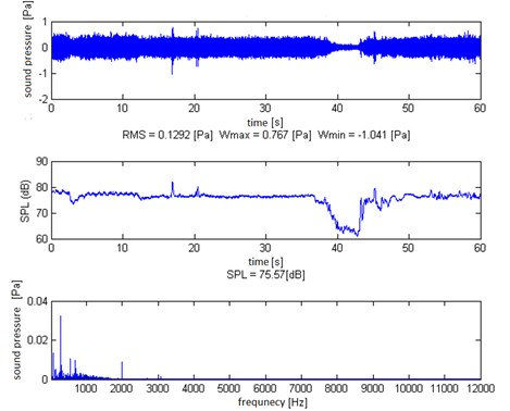 Time course of registered sound pressure [Pa], course of sound pressure levels in [dB]  and FFT spectrum-control passage (time 0-60s)