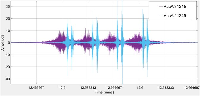 Vibration waveforms – blue color sensor Ai3, violet color sensor Ai2