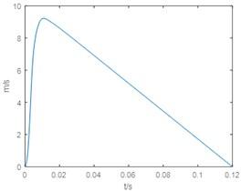 Velocity time curve