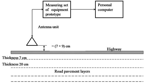 Block-diagram of full-scale tests for pavement material strength with  a georadar vibration-acoustic set of equipment