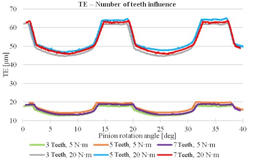 Influence of teeth number on the transmission error