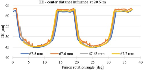 The influence of center distance on the transmission error