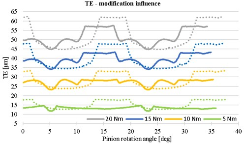 The influence of teeth modification on the transmission error