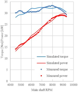 Engine power and torque performance chart, measured values are dotted