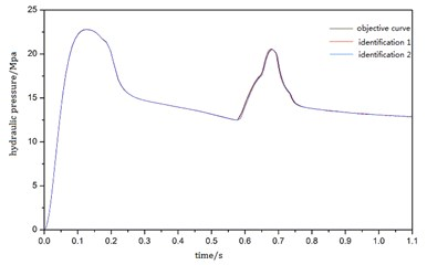 Pressure curves identified by mathematical model