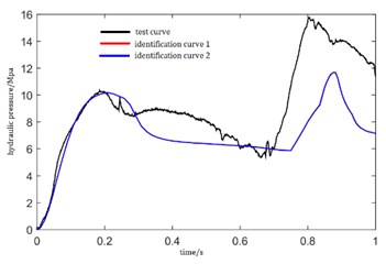 Pressure curves identified by test data
