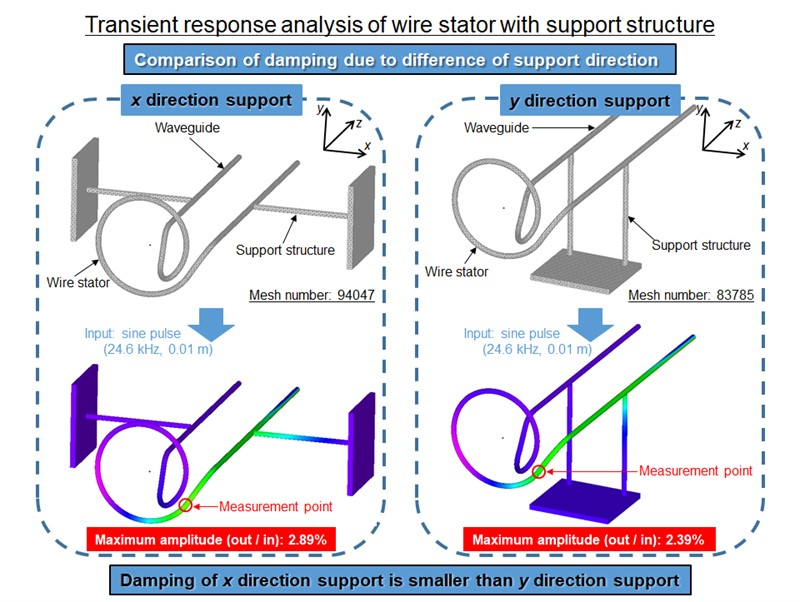 Finite element analysis of spherical ultrasonic motor using wire stator with support structure on waveguide