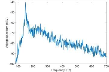 Measured voltage spectra