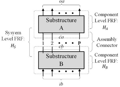 Two-level substructural model with discrete couplings