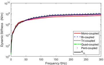 Mean  Ks(f)  in  five cases of discrete connection