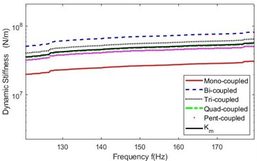 Amplified  Ks(f)  in  130-170 Hz for the five cases