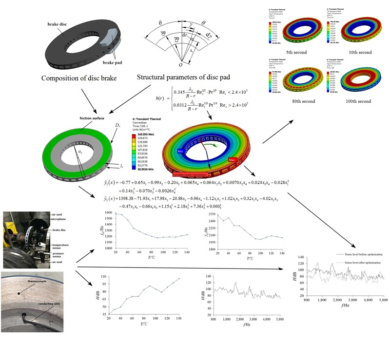 Effect of heat transfer optimization on brake noise characteristics of automotive disc brake