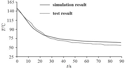 Comparison between test results and simulation results