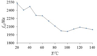 Changes of natural frequency with temperature