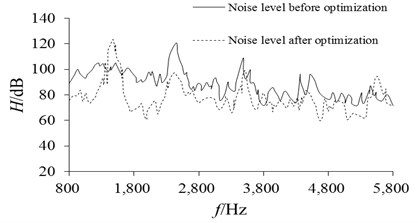 Comparison of noise level before and after optimization