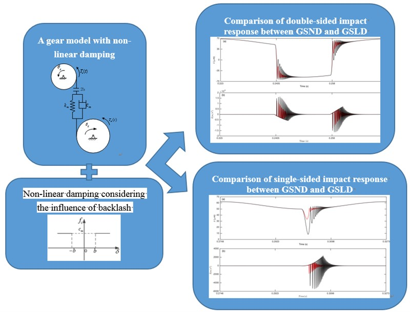 Vibration characteristics of spur gear system with non-linear damping under no lubrication condition