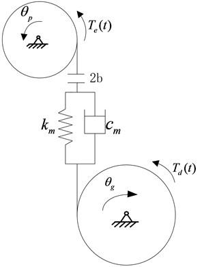 Dynamic model of a gear pair