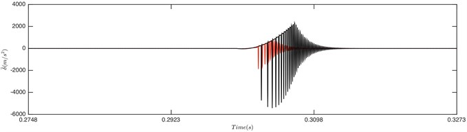 Comparison of time history for: a) DTE, b) acceleration when Fm= 600 N and α= 0.996.  Non-linear damping (black), linear damping (red)