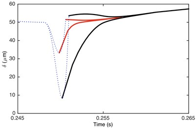 Comparison of envelope for: a) DTE, b) acceleration when Fm= 600 N and α= 0.996. Non-linear damping (black), linear damping (red)