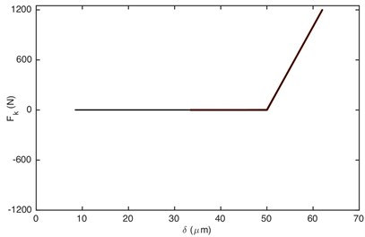 Comparison of: a) damping force, b) stiffness force when Fm= 600 N and α= 0.996. Non-linear damping (black), linear damping (red)