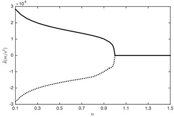 Influence of load ratio on: a) DTE, b) acceleration. –– Maximum value, --- minimum value