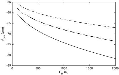 Influence of load value on DTE: a) maximum value,  b) minimum value. –– α= 0.2, ··· α= 0.4, --- α= 0.7