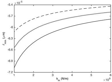 Influence of meshing stiffness on DTE: a) maximum value,  b) minimum value. –– α= 0.2, ··· α= 0.4, --- α= 0.7