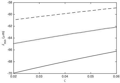 Influence of damping ratio on DTE: a) maximum value,  b) minimum value. –– α= 0.2, ··· α= 0.4, --- α= 0.7