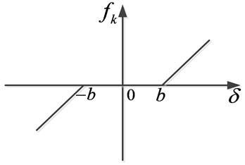Meshing displacement function
