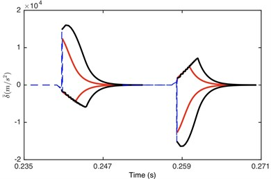 Comparison of envelope for: a) DTE, b) acceleration when Fm= 600 N  and α= 0.5. Non-linear damping (black), linear damping (red)