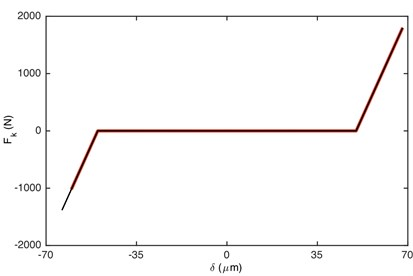 Comparison of: a) damping force, b) stiffness force when Fm= 600 N  and α= 0.5. Non-linear damping (black), linear damping (red)