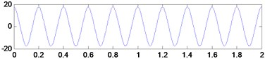 The sum of difference harmonic wave and its third derivative