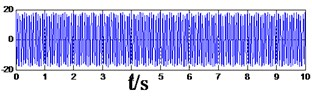 The synthetic signal with the high amplitude value, and the waveform after frequency shift