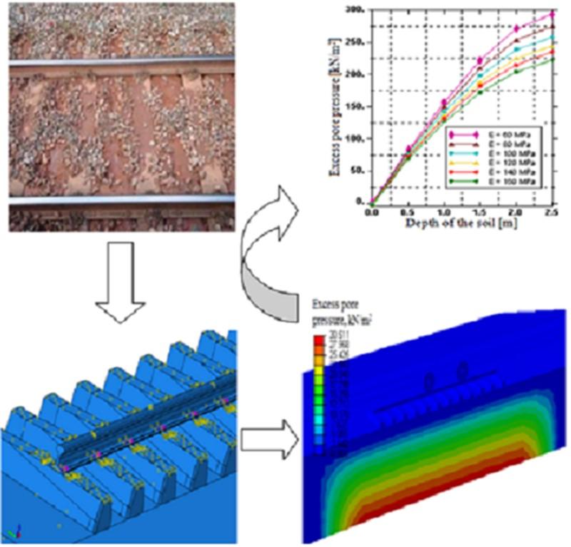 Train induced pore water pressure generation model: numerical comparison